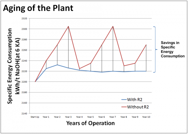 R2 Product CPA Plant Aging